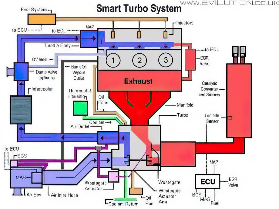 turbo evilution smart car encyclopaedia smart car diagrams at couponss.co